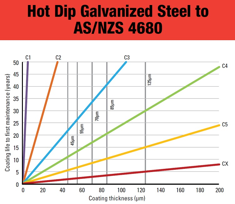 Hot Dip Galvanized Steel to AS NZS 4680